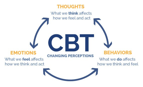 CBT-Cognitive Behavioral Training