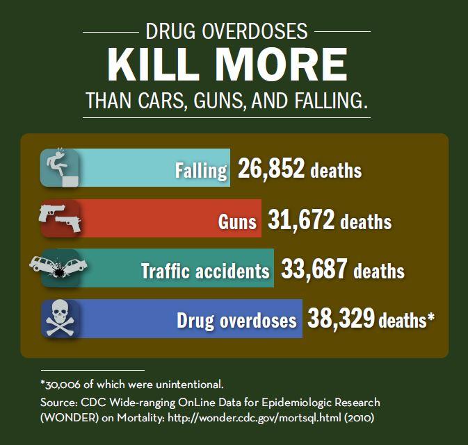 Drug usage sheets